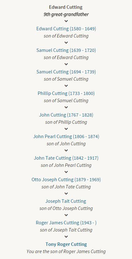 Tony Cutting - Paternal Family Tree