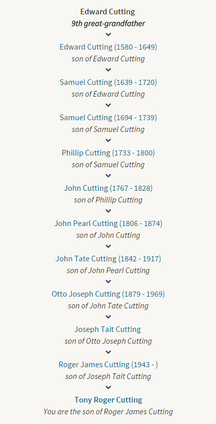 Tony Cutting - Paternal Family Tree