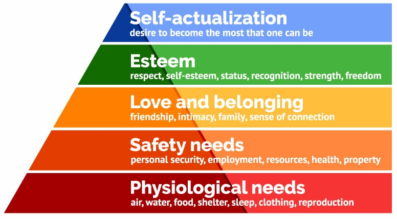 maslow-hierachy-of-needs-min